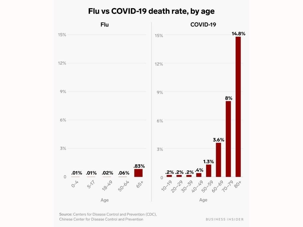 Flu vs COVID-19 death rate